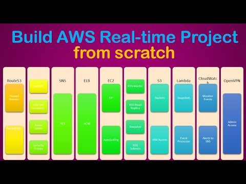 Build AWS Project from scratch | AWS Live Project