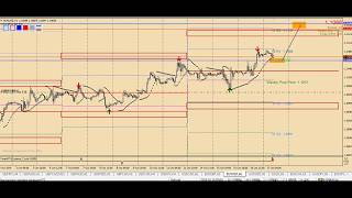 4 hour macd forex strategy Trading System binary options