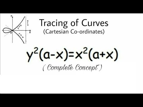 19. Tracing of Cartesian Curves | Problem#1 | Most Important