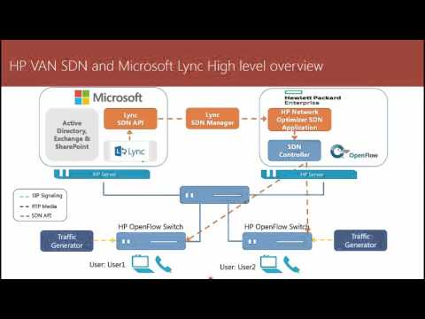 01 -  HPE VAN SDN introduction and LAB with Microsoft lync Server 2013 overview - Arabic