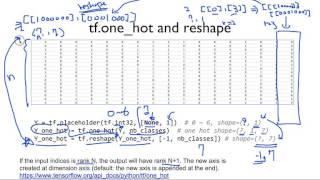 ML lab 06-2: TensorFlow로 Fancy Softmax Classification의 구현하기