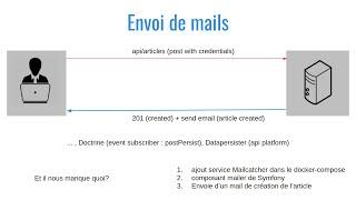 Miniature catégorie - [Mailer/MailCatcher/Datapersister] Mise en place d'un système d'envoi de mails le tout dockerisé