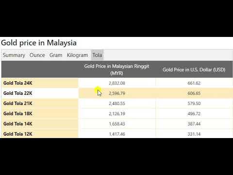 Gold Price Today In Malaysia In Malaysian Ringgit Myr July 2020 Youtube