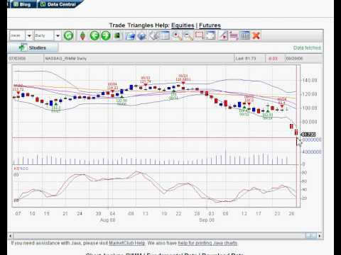 A Simple Trading System Using Stock Options