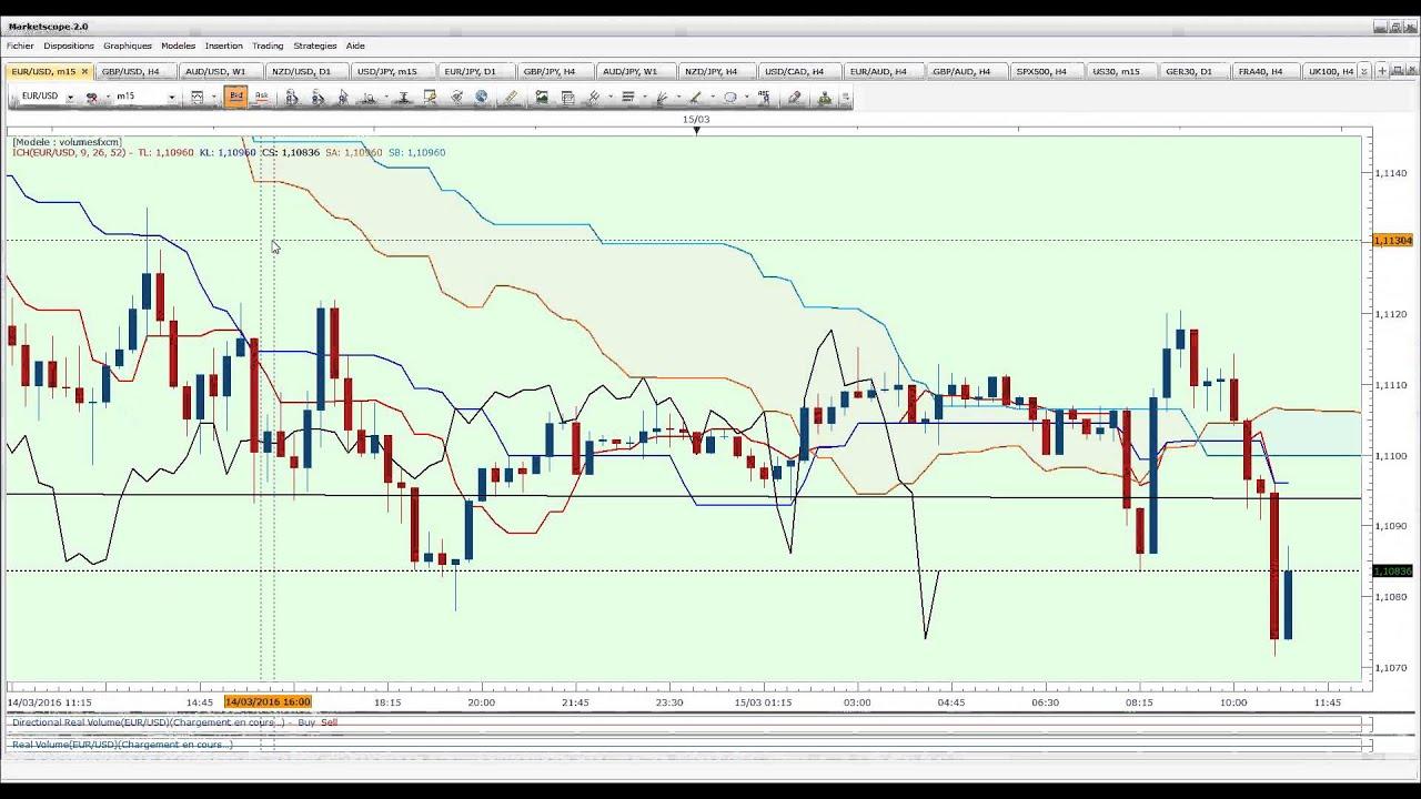 Trading Revue de marché ichimoku du 15 mars 2016