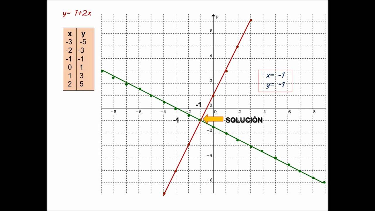 Sistema de Ecuaciones Lineales - Método Gráfico (A mano y en Excel ...