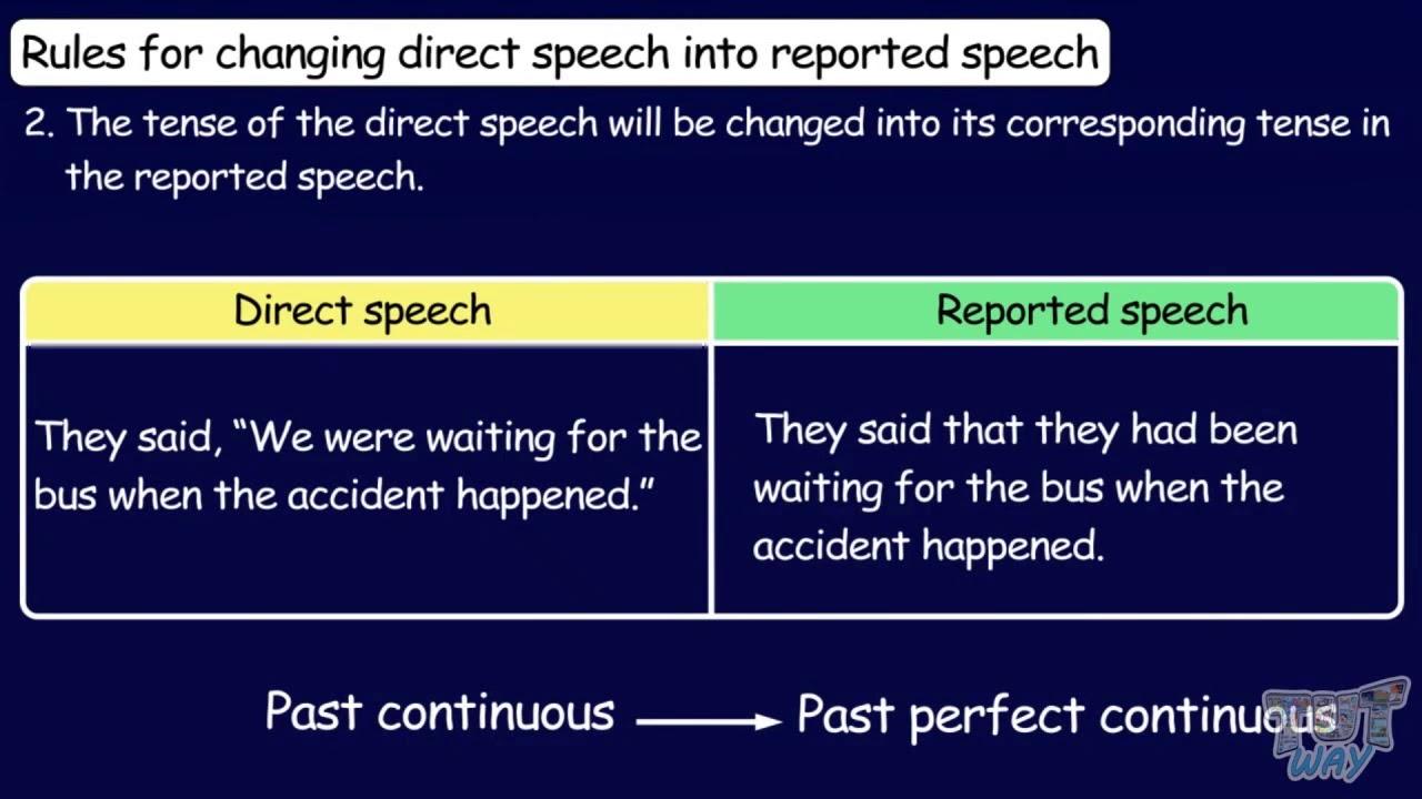 medium resolution of Direct Indirect Speech Basics   English   Grade-4