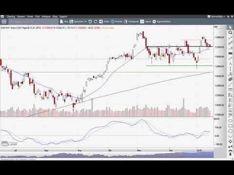 DAX: Was passiert, wenn die Wall Street kippt? - Morning Call 16.01.2018