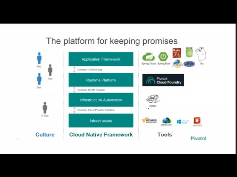 Intro to Pivotal's Cloud Foundry