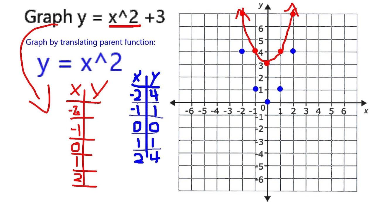 Graph Y X2 3 Youtube