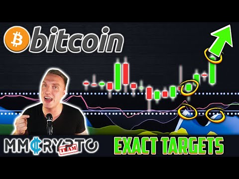Bitcoin MASSIVE Move Ahead!! THIS Chart Predicts EXACTLY Where Price Goes!!