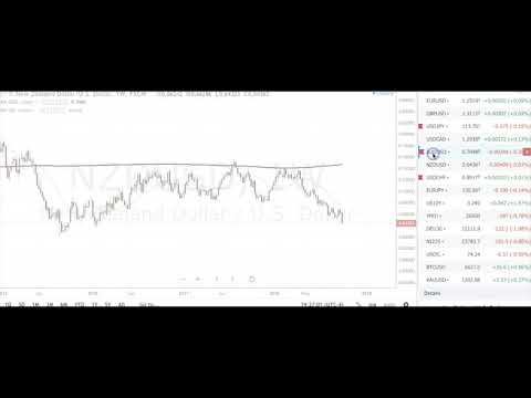 Boris and Kathy Forex Weekly - 08-10-2018 - Commodity Dollars