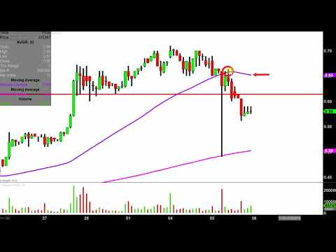 Avinger, Inc. - AVGR Stock Chart Technical Analysis for 03-05-2019