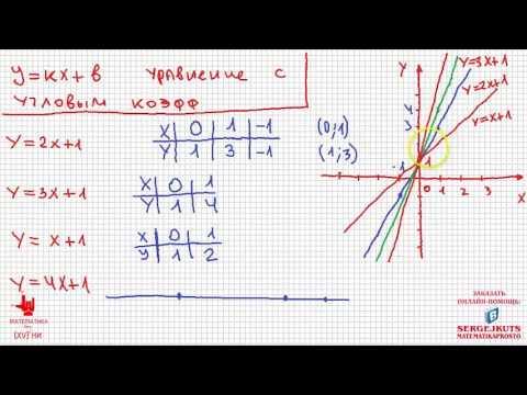 Математика без Ху%!ни. Уравнения прямой. Часть 1. Уравнение с угловым коэффициентом.
