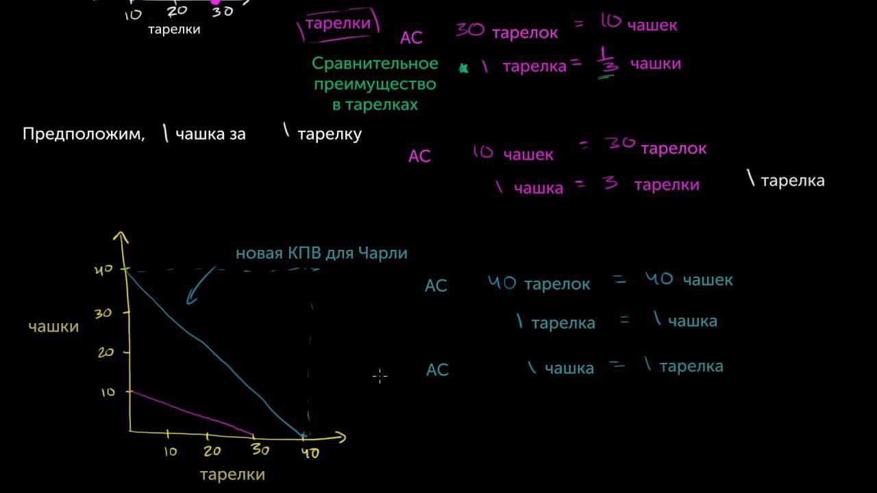 Решение задач абсолютным и сравнительным преимуществом гармоническая средняя решение задач