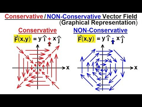 Calculus 3: Line Integrals (38 of 44) What are conservative/NON-Conservative Vector Fields?