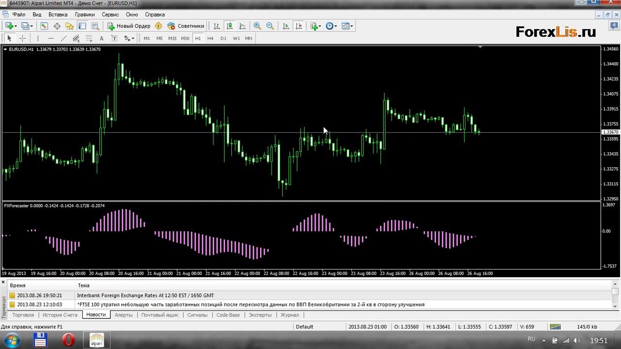 Цены на форексе онлайн курс доллара на форексе сейчас онлайн график