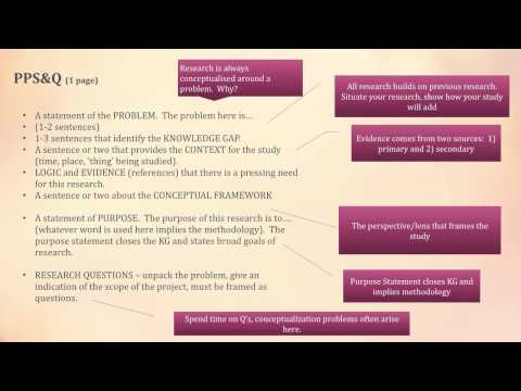 Research conceptualisation technique