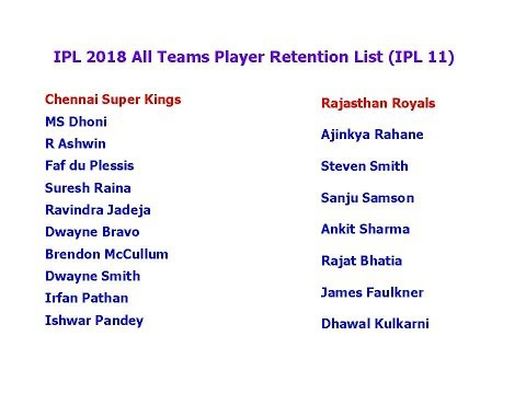IPL 2018 All Teams Player Retention List (IPL 11)