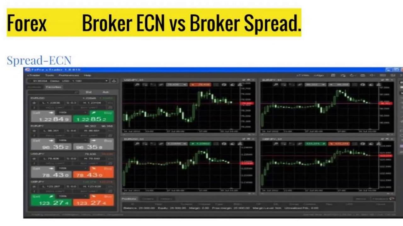 No spread forex brokers