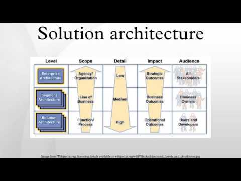 solution architecture - Hizir kaptanband co