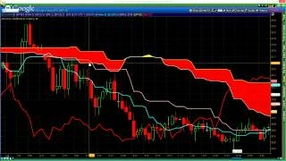 Trading Weekly Futures Options Using the Ichimoku Cloud