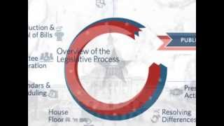 Congress.gov: Overview of the Legislative Process