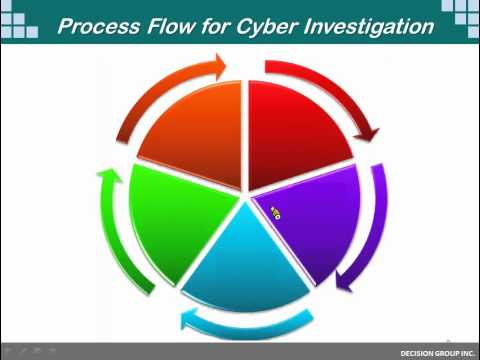Cyber Crime Investigation solution from Decision Group