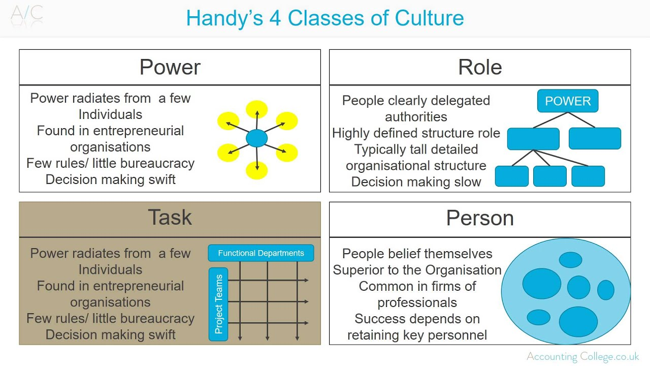 harrison handy model of organization culture Harrison (1972) presents a model of culture, known as harrison's model of culture that divides organisational cultures into the four categories: role, task, power, and person cultures organisations with role culture tend to be reliant on formal rules and regulations.