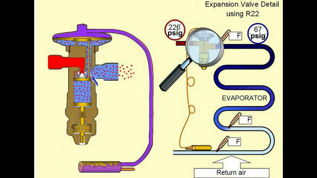 txv basics hvac training hvac training solutions youtube Air Conditioning Expansion Valve Operation youtube premium
