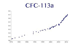 What is CFC-113a
