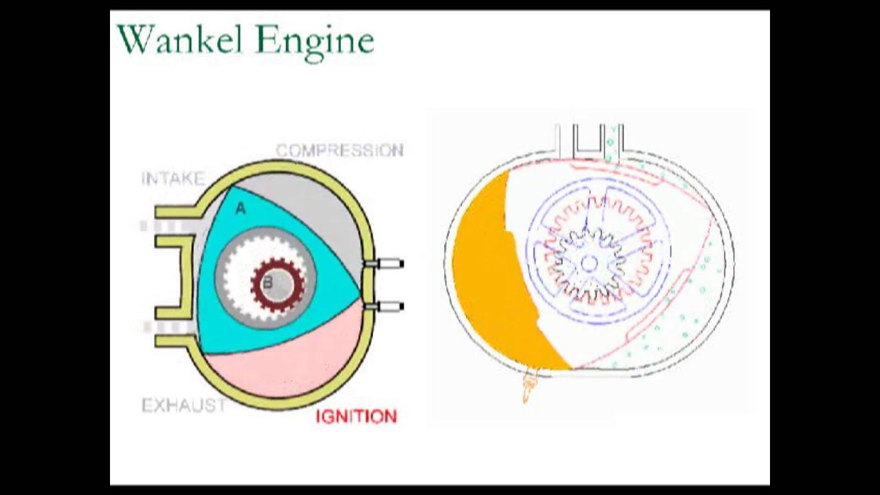 animated rotary engine diagram wankel engine animated - youtube rotary switch diagram
