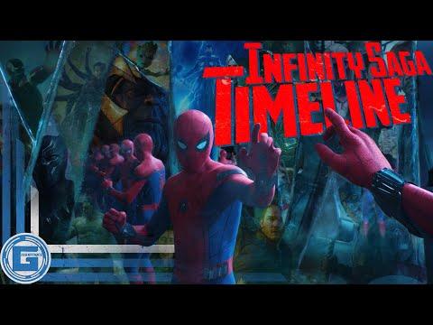 MARVEL CINEMATIC UNIVERSE Chronological Timeline (v6.0) | Film-Only Edition [4K]