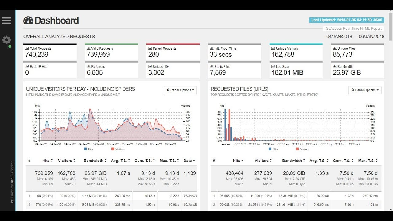 GoAccess real-time web log analyzer and interactive viewer - Install and  configure on Raspberry Pi