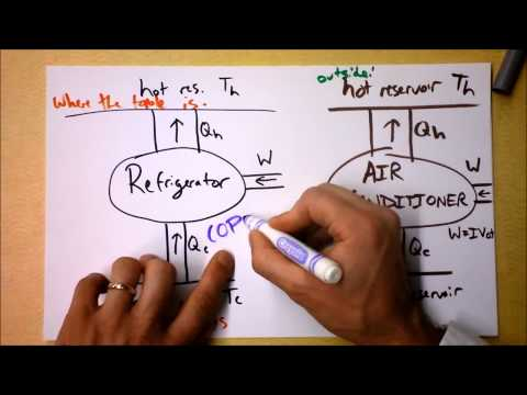 Anti-Heat Engines:  Refrigerators, Air Conditioners, and Heat Pumps | Doc Physics