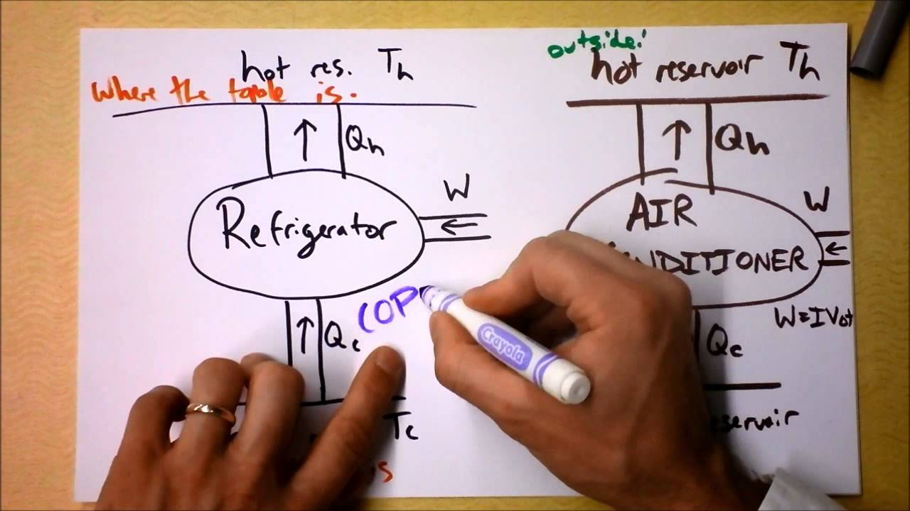 small resolution of anti heat engines refrigerators air conditioners and heat pumps doc physics youtube