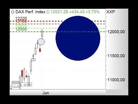 DAX mit weiterem Gap-up erwartet - ING MARKETS Morning Call 03.06.2020
