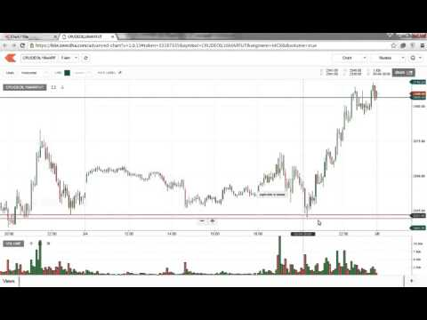 mcx crude oil trading strategy -50 to 100 points per trade