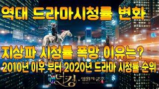 지상파 시청률 폭망 이유는? / 역대 드라마 시청률 변…