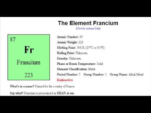 Francium Digital Story