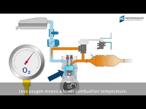 Exhaust gas recirculation (EGR) made easy