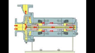 1. Герметичный насос с гильзованым / омываемым двигателем, TEIKOKU (Тейкоку). модель F-FV, FW.(На видео показан принцип работы стандартного герметичного насоса с гильзованым (омываемым) двигателем,..., 2016-02-15T04:36:17.000Z)