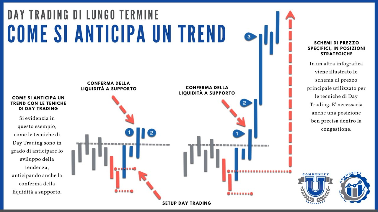 Trendlines ventaglio canali e correzioni