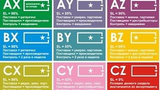ABC-XYZ анализ