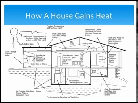 HVAC Design for Code Officials Sample - YouTube