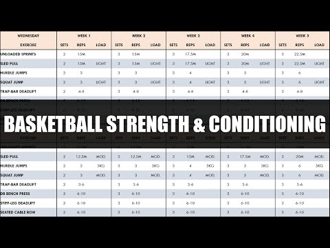 Complete Strength & Conditioning for Basketball | Programming & Periodization of Training