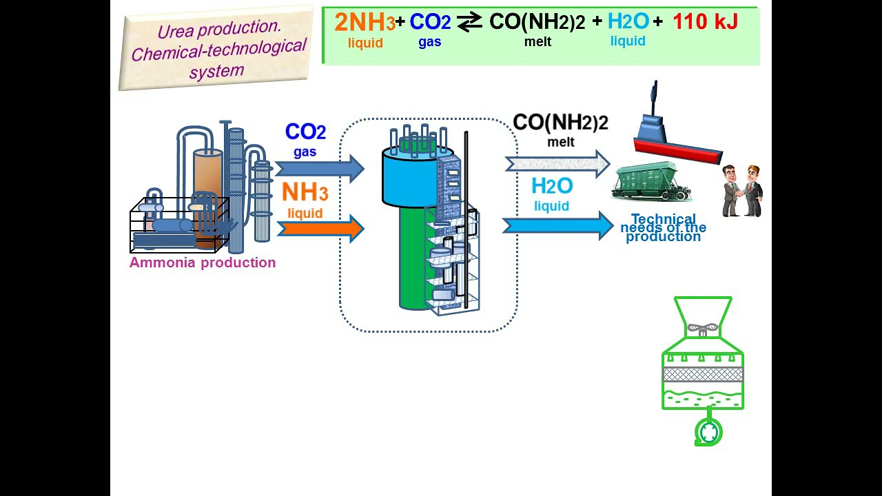 Urea production process scheme beginning animation youtube urea production process scheme beginning animation ccuart Image collections
