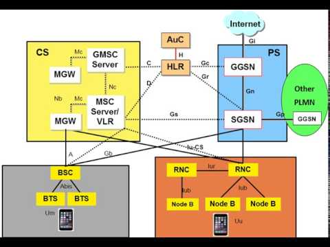 2g 3g Gsm Interfaces Youtube