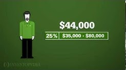 Investopedia Video: Calculating How Much Tax You Owe