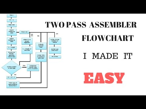 Flow chart of two pass assembler(in Hindi)